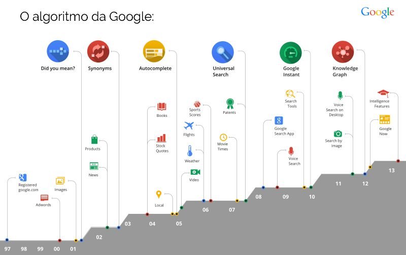O algoritmo da Google